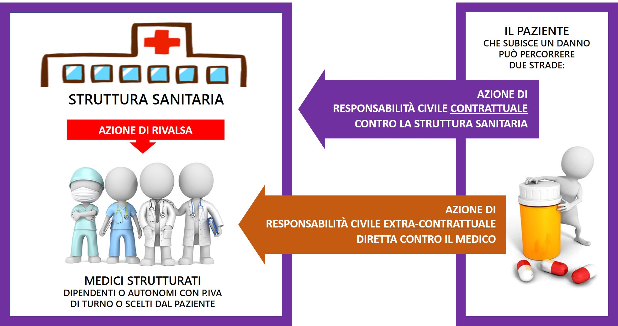 responsabilità del medico contrattuale e extra contrattuale