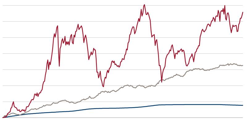 andamento dei titoli finanziari
